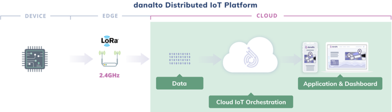 Distribution IoT focused on the Cloud