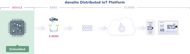 Distribution IoT focused on the Device