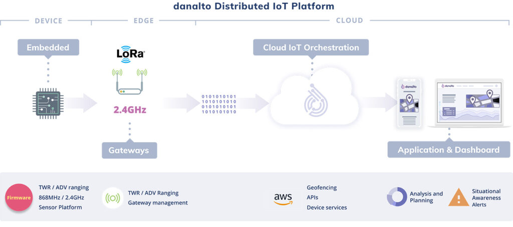 danalto Distribution IoT