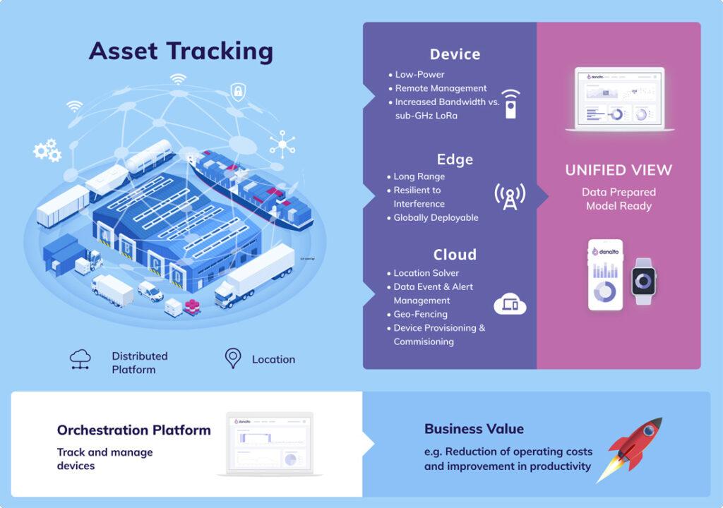 danalto Asset Tracking chart