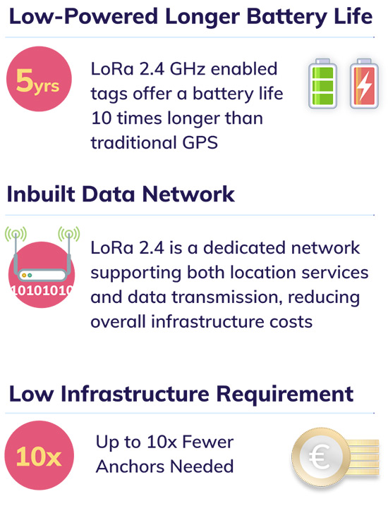 danalto low powered longer battery life with inbuilt data network with low infrastructure